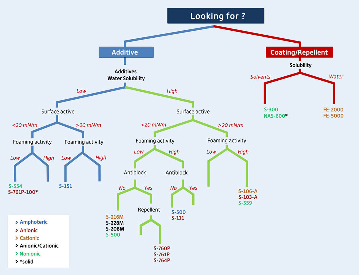 Chemguard decision tree
